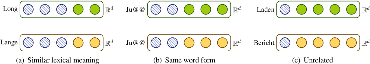 Figure 3 for Shared-Private Bilingual Word Embeddings for Neural Machine Translation