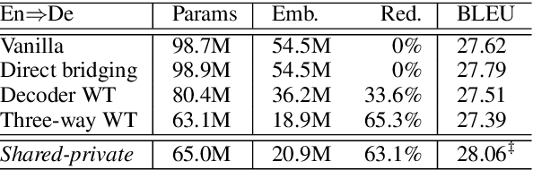 Figure 4 for Shared-Private Bilingual Word Embeddings for Neural Machine Translation