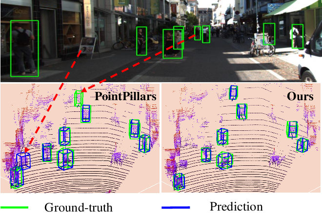 Figure 1 for TANet: Robust 3D Object Detection from Point Clouds with Triple Attention