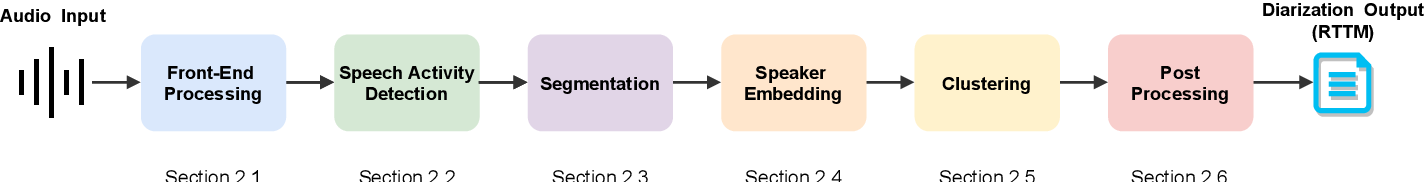 Figure 1 for A Review of Speaker Diarization: Recent Advances with Deep Learning