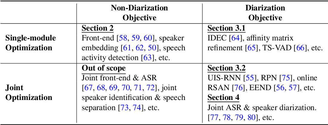 Figure 2 for A Review of Speaker Diarization: Recent Advances with Deep Learning