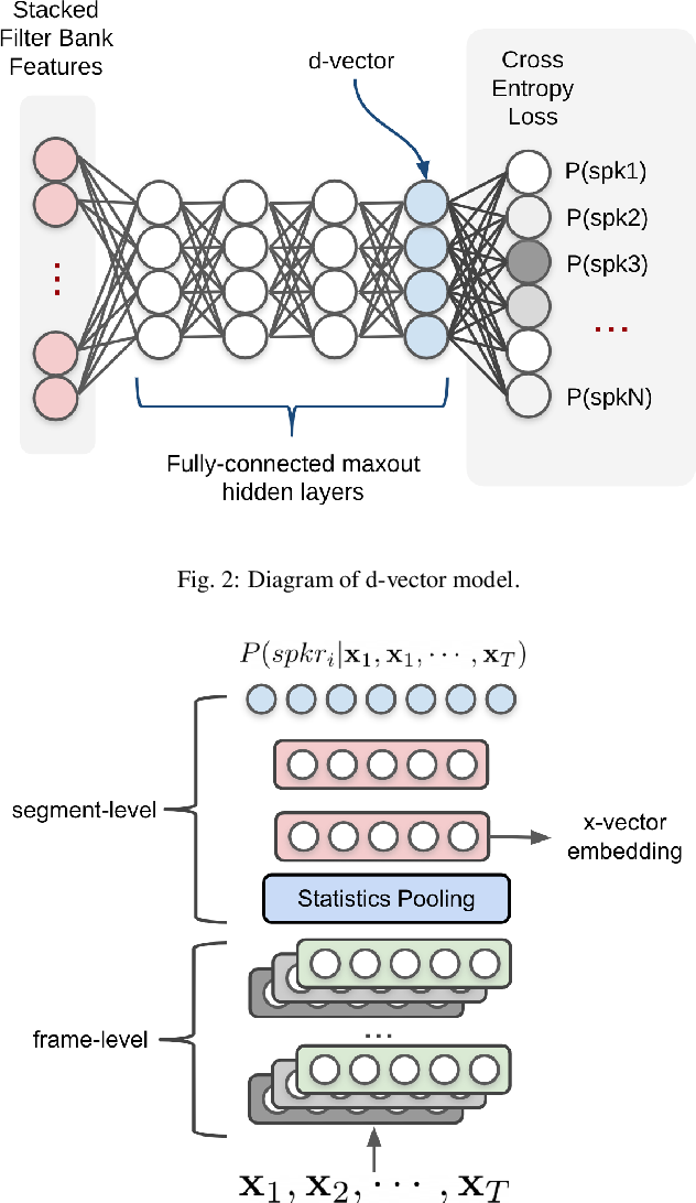 Figure 3 for A Review of Speaker Diarization: Recent Advances with Deep Learning