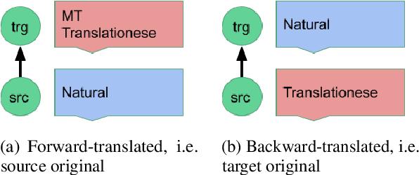 Figure 1 for Human-Paraphrased References Improve Neural Machine Translation