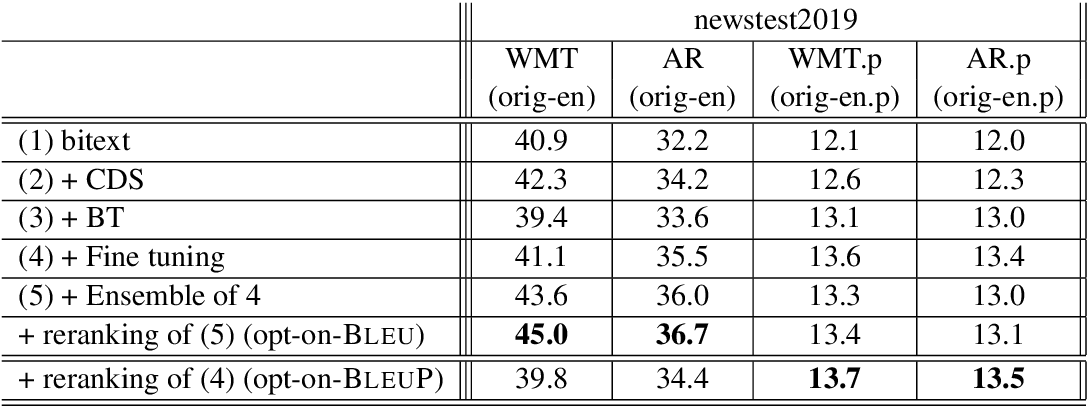 Figure 4 for Human-Paraphrased References Improve Neural Machine Translation