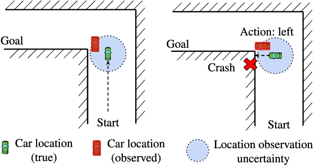 Figure 1 for Robust Deep Reinforcement Learning against Adversarial Perturbations on Observations
