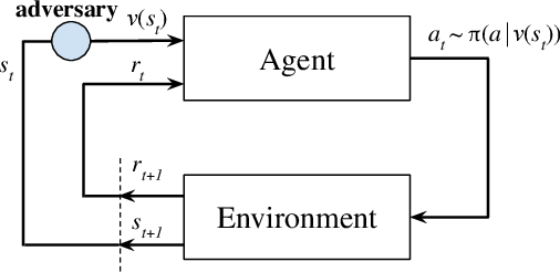 Figure 3 for Robust Deep Reinforcement Learning against Adversarial Perturbations on Observations