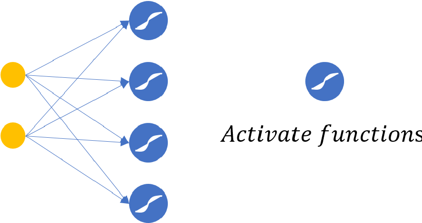 Figure 1 for Activation functions are not needed: the ratio net