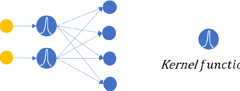 Figure 2 for Activation functions are not needed: the ratio net