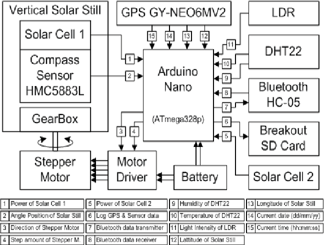 Figure 4 from Design of a GPS-based solar tracker system for a