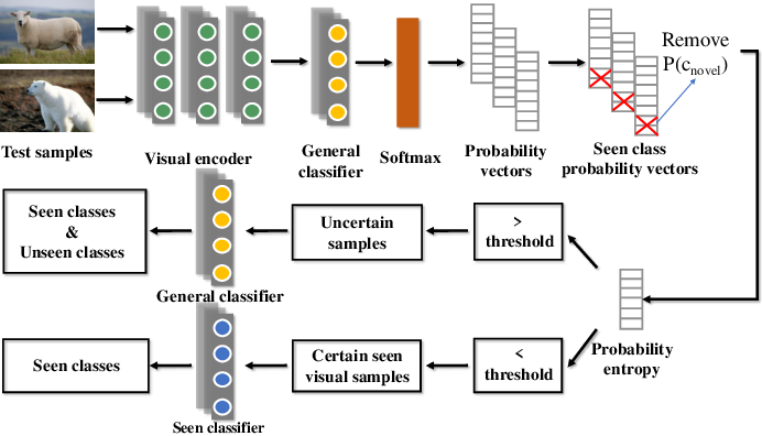 Figure 3 for Entropy-Based Uncertainty Calibration for Generalized Zero-Shot Learning