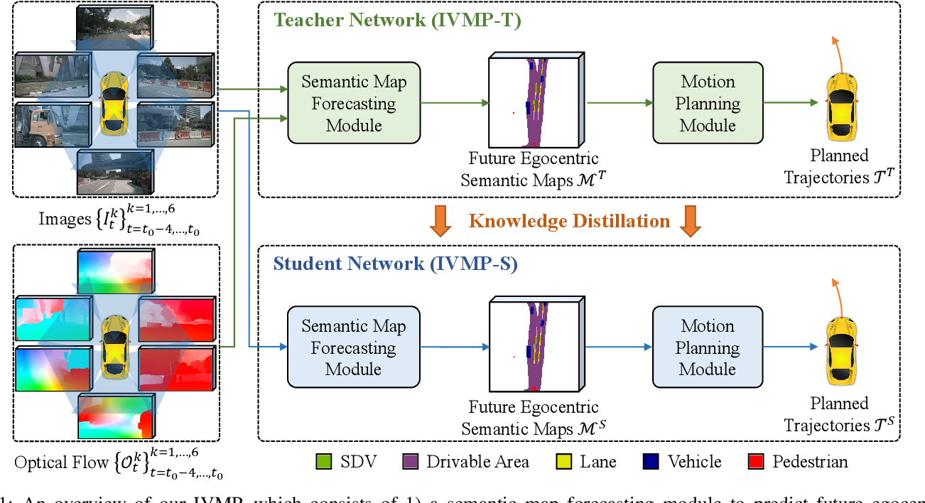 Figure 1 for Learning Interpretable End-to-End Vision-Based Motion Planning for Autonomous Driving with Optical Flow Distillation
