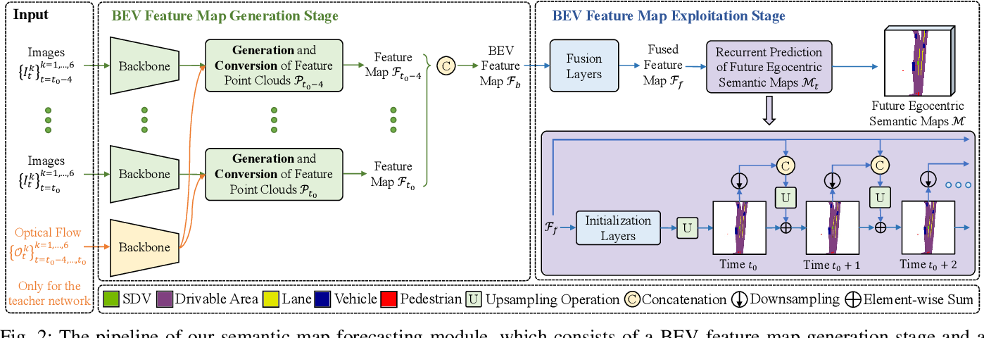 Figure 2 for Learning Interpretable End-to-End Vision-Based Motion Planning for Autonomous Driving with Optical Flow Distillation