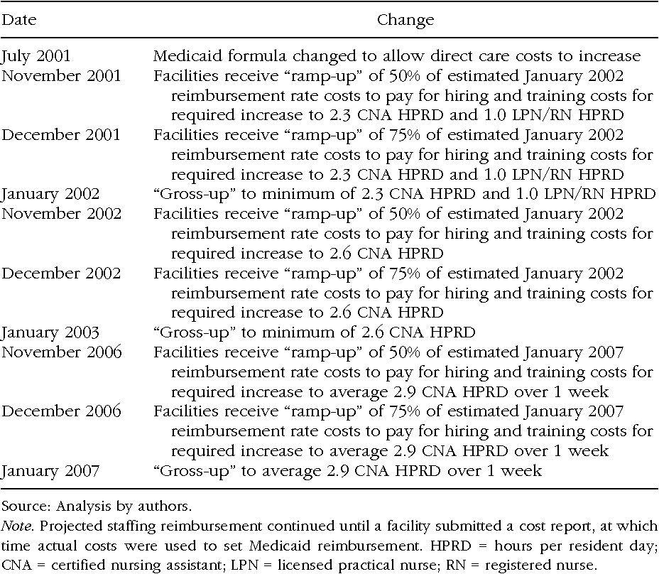 Table 2 From Floridas Efforts To Improve Quality Of Nursing Home