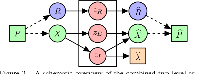 Figure 2 for Geometric Disentanglement for Generative Latent Shape Models