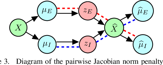 Figure 4 for Geometric Disentanglement for Generative Latent Shape Models