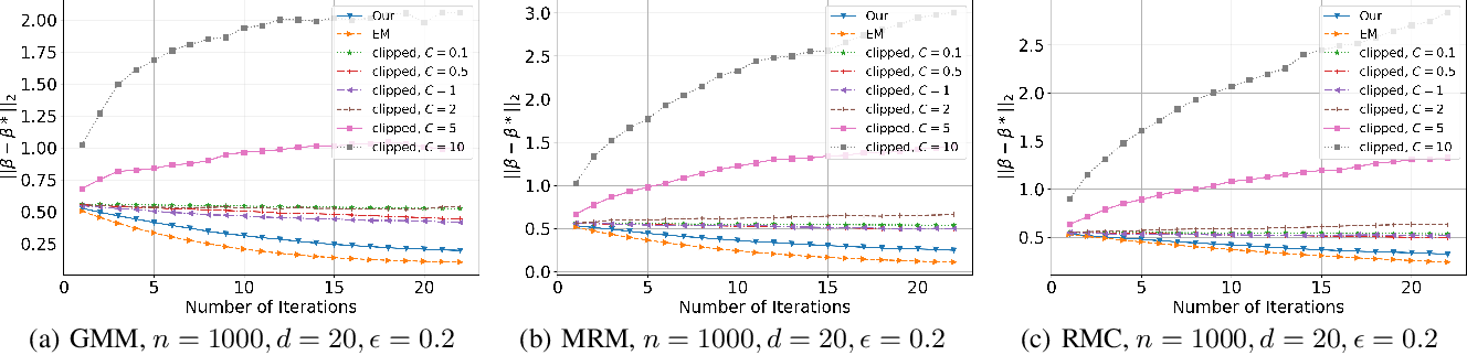 Figure 1 for Differentially Private (Gradient) Expectation Maximization Algorithm with Statistical Guarantees