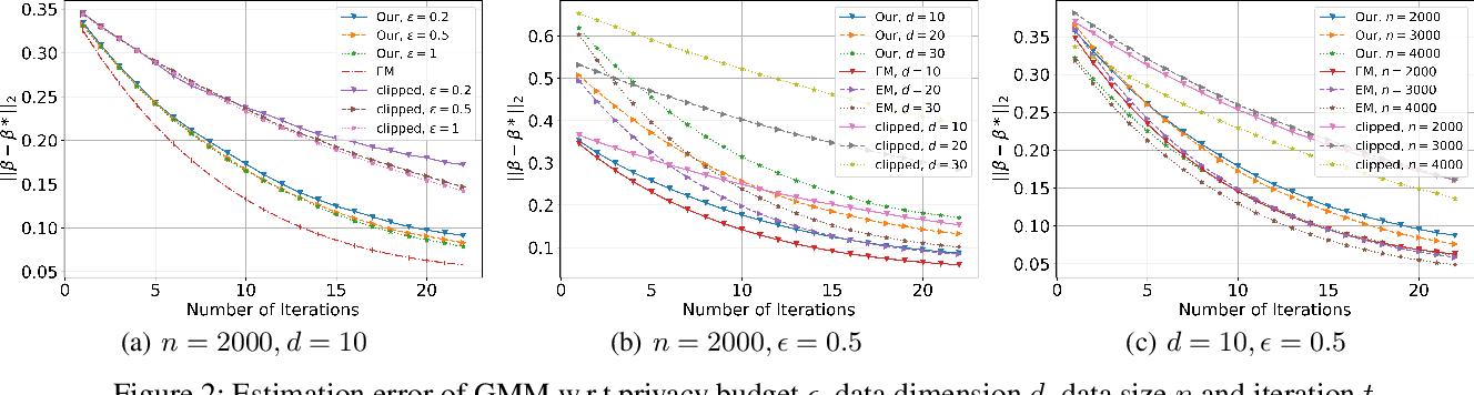 Figure 2 for Differentially Private (Gradient) Expectation Maximization Algorithm with Statistical Guarantees