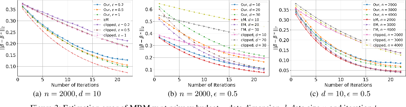 Figure 3 for Differentially Private (Gradient) Expectation Maximization Algorithm with Statistical Guarantees