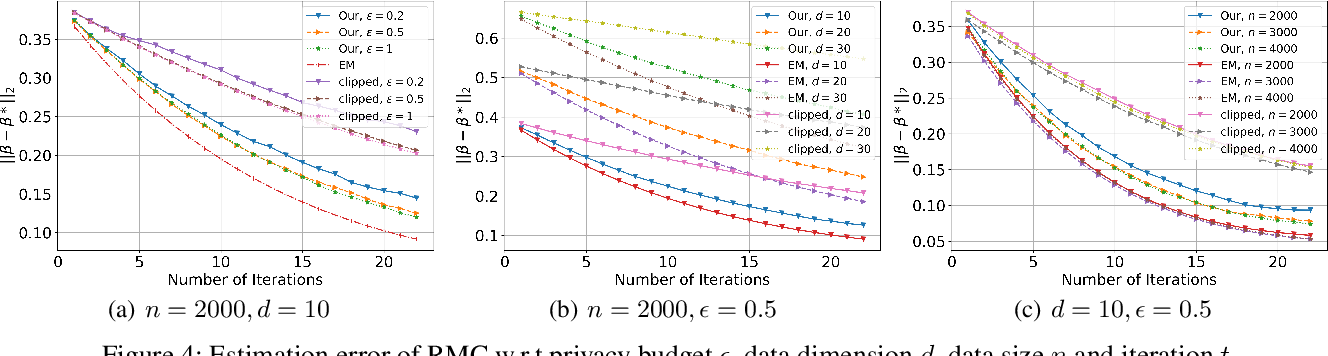 Figure 4 for Differentially Private (Gradient) Expectation Maximization Algorithm with Statistical Guarantees