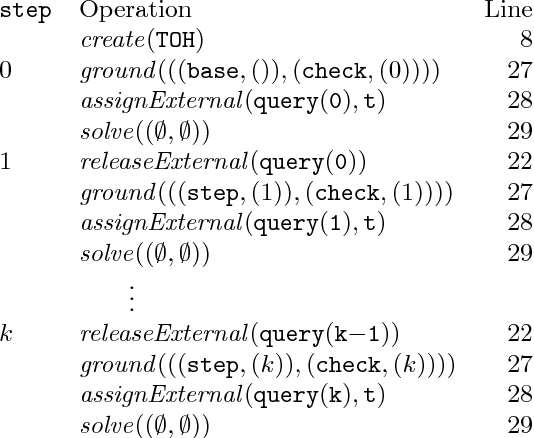 Figure 1 for Multi-shot ASP solving with clingo