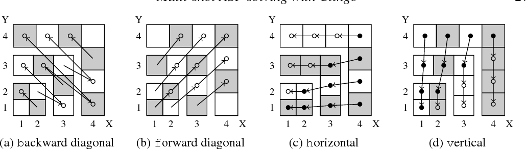 Figure 2 for Multi-shot ASP solving with clingo