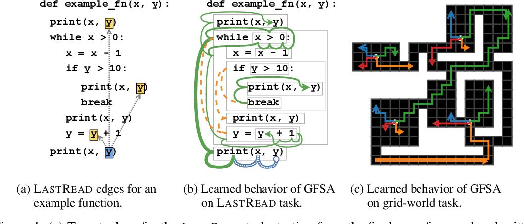 Figure 1 for Learning Graph Structure With A Finite-State Automaton Layer