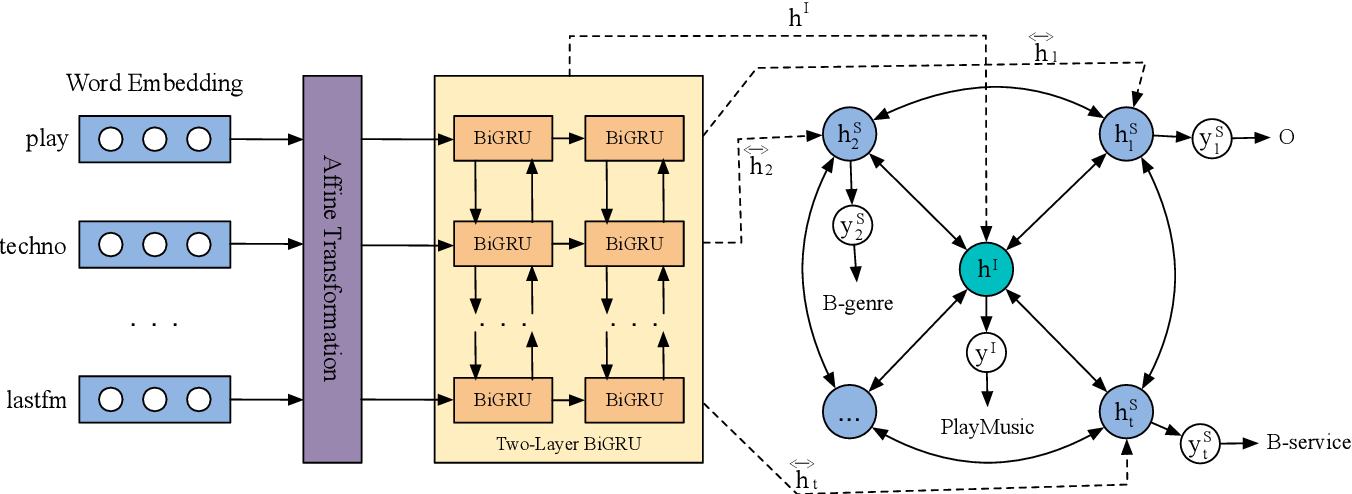Figure 2 for Joint Intent Detection and Slot Filling with Wheel-Graph Attention Networks