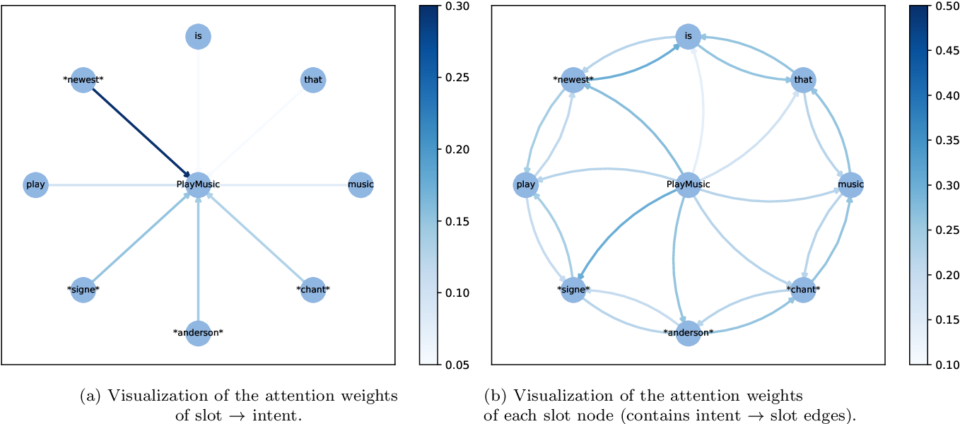 Figure 4 for Joint Intent Detection and Slot Filling with Wheel-Graph Attention Networks