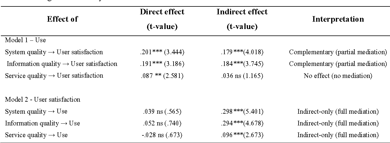 Table 5 – Significance analysis of the direct and indirect effects