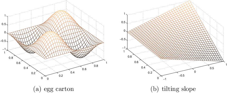 Figure 1 for Faithful Variable Screening for High-Dimensional Convex Regression