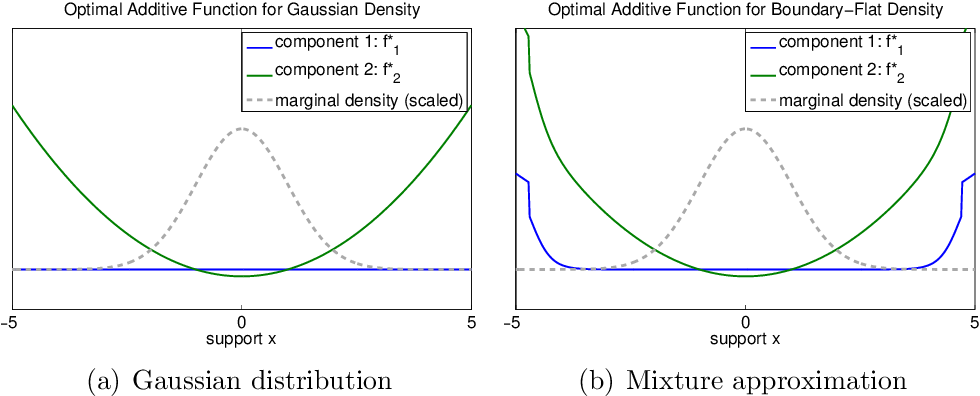 Figure 2 for Faithful Variable Screening for High-Dimensional Convex Regression