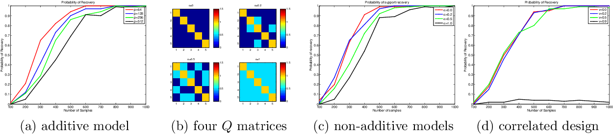 Figure 3 for Faithful Variable Screening for High-Dimensional Convex Regression