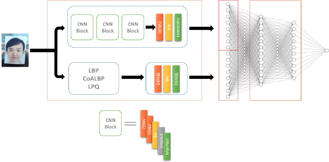 Figure 1 for A Compact Deep Learning Model for Face Spoofing Detection