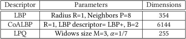 Figure 3 for A Compact Deep Learning Model for Face Spoofing Detection