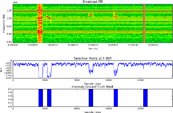 Figure 7 from Recurrent Neural Radio Anomaly Detection