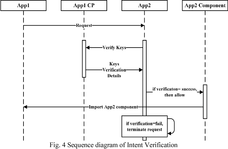 Improving android application security for intent based attacks figure 4 ccuart Image collections