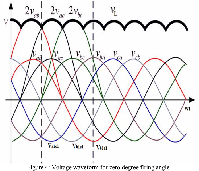Figure 4: Voltage waveform for zero degree firing angle
