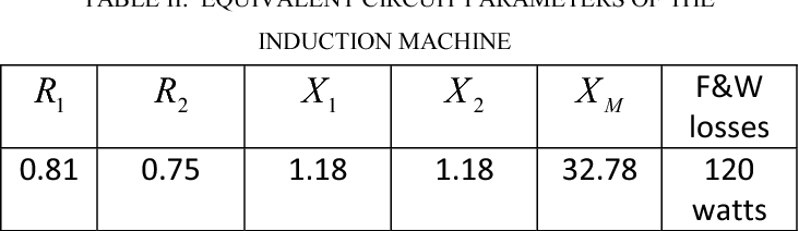 TABLE II: EQUIVALENT CIRCUIT PARAMETERS OF THE