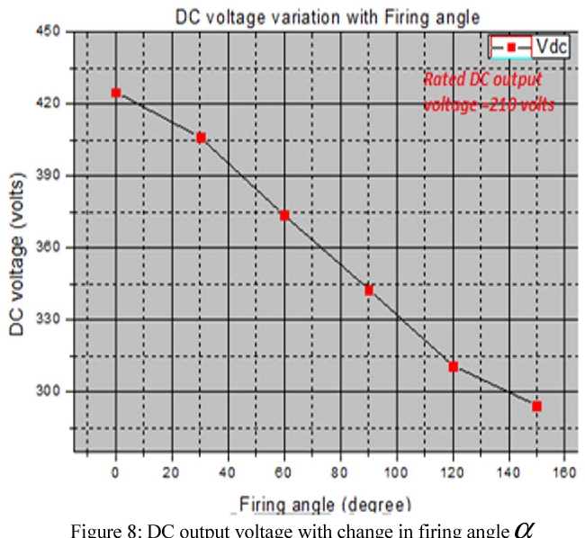 Figure 8: DC output voltage with change in firing angleα