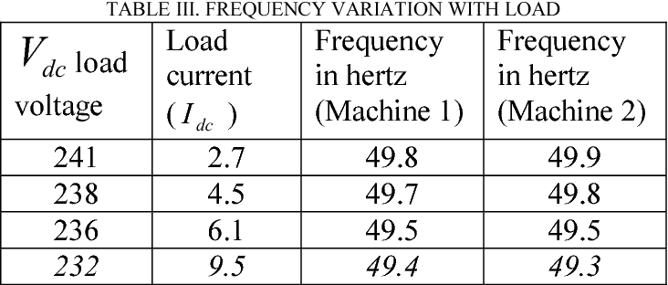 TABLE III. FREQUENCY VARIATION WITH LOAD