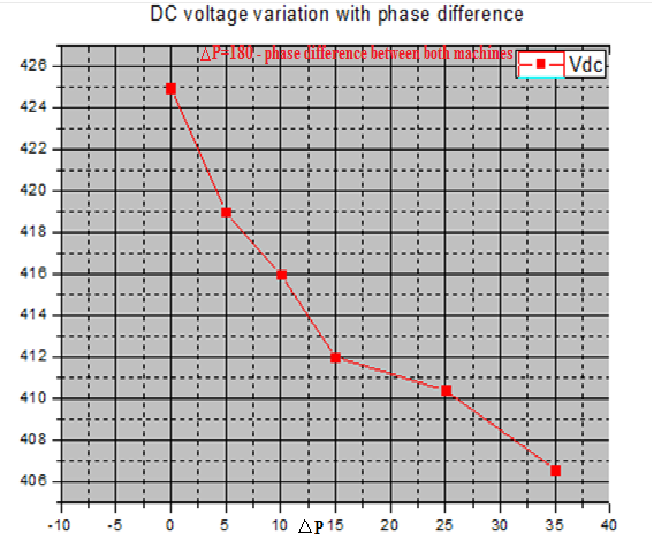 Figure 10: Average Output voltage variation with change in PΔ