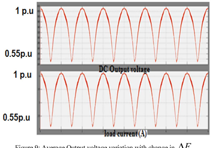 Figure 9: Average Output voltage variation with change in FΔ