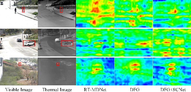 Figure 2 for MFGNet: Dynamic Modality-Aware Filter Generation for RGB-T Tracking