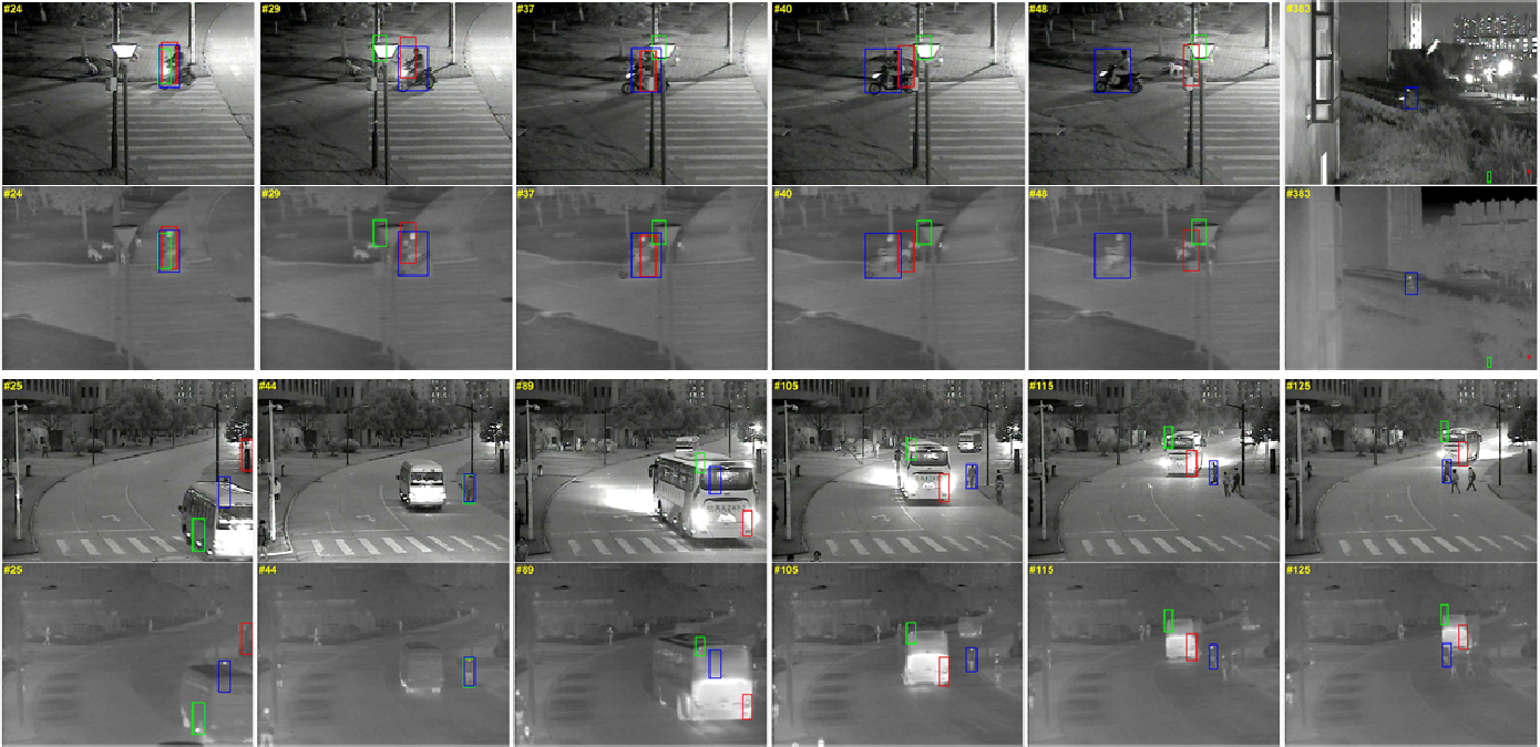 Figure 4 for MFGNet: Dynamic Modality-Aware Filter Generation for RGB-T Tracking