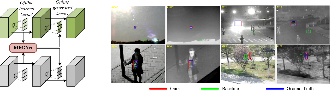Figure 1 for MFGNet: Dynamic Modality-Aware Filter Generation for RGB-T Tracking