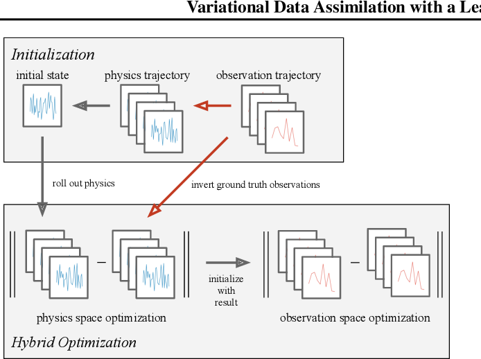 Figure 3 for Variational Data Assimilation with a Learned Inverse Observation Operator
