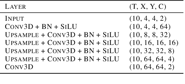 Figure 4 for Variational Data Assimilation with a Learned Inverse Observation Operator