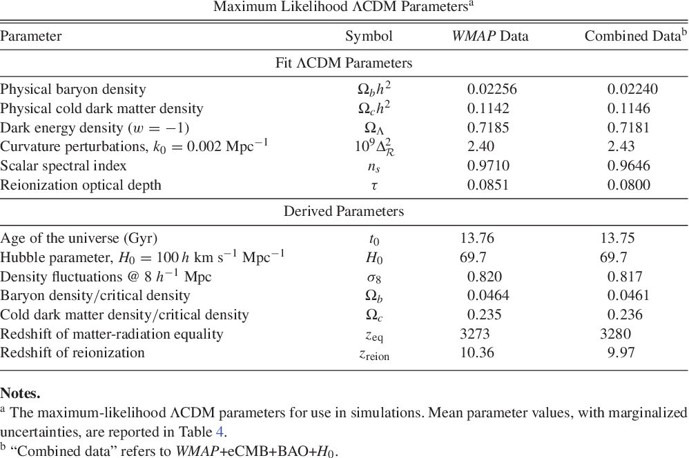 Table 9 from Nine-year Wilkinson Microwave Anisotropy Probe (WMAP
