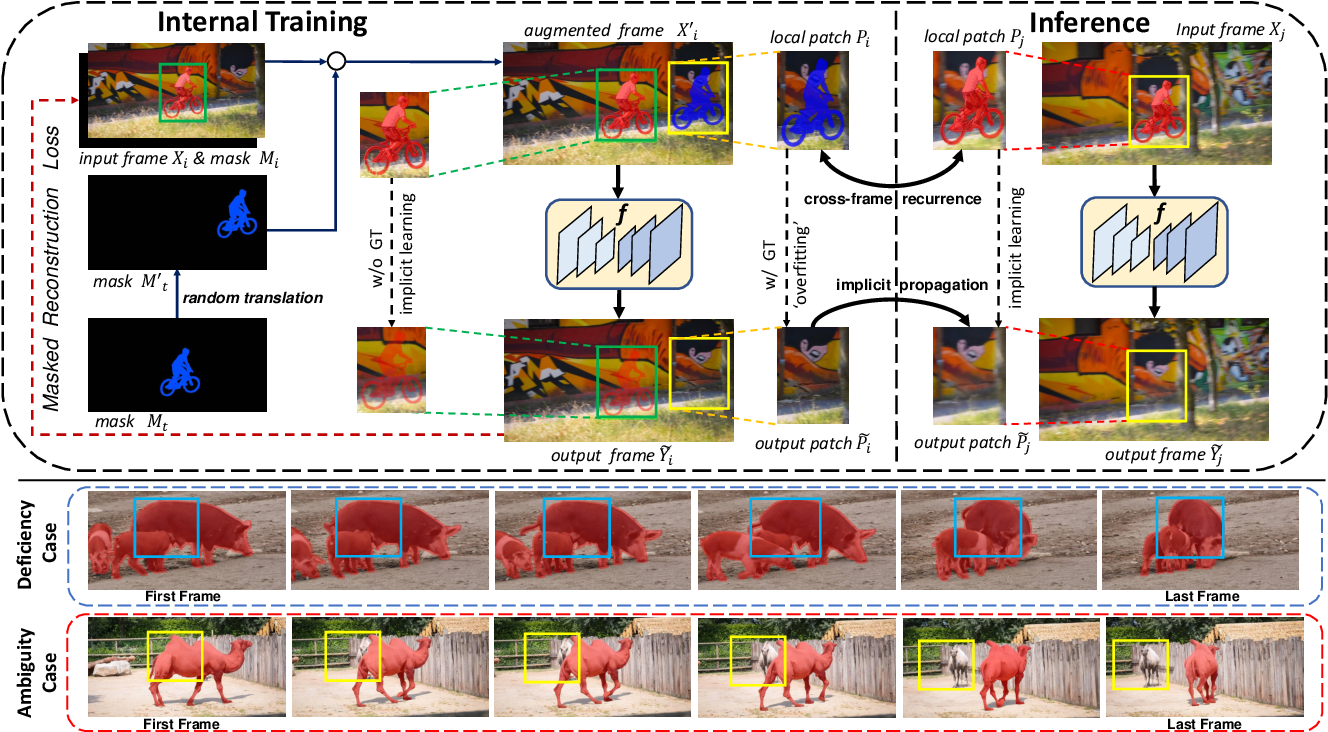Figure 2 for Internal Video Inpainting by Implicit Long-range Propagation