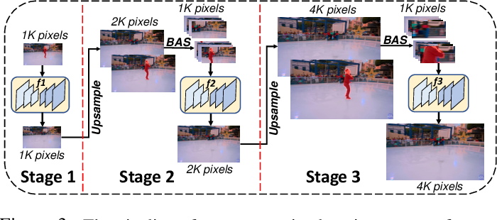 Figure 4 for Internal Video Inpainting by Implicit Long-range Propagation